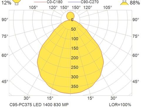 C95-PC375 LED 1400 830 MP