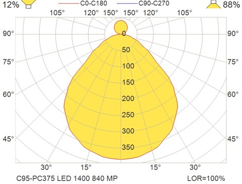 C95-PC375 LED 1400 840 MP