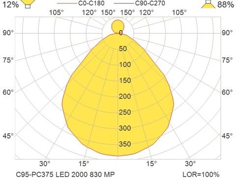 C95-PC375 LED 2000 830 MP