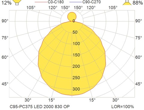 C95-PC375 LED 2000 830 OP