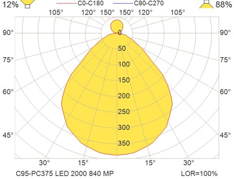 C95-PC375 LED 2000 840 MP