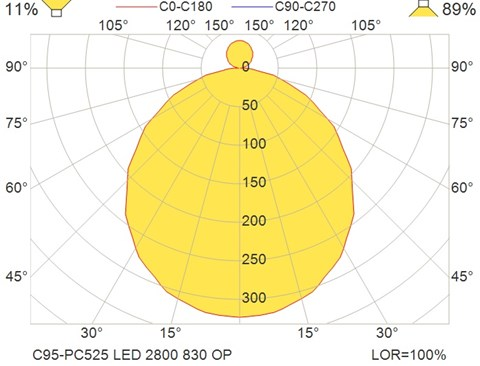 C95-PC525 LED 2800 830 OP