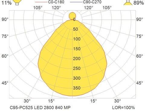 C95-PC525 LED 2800 840 MP