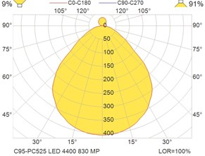 C95-PC525 LED 4400 830 MP