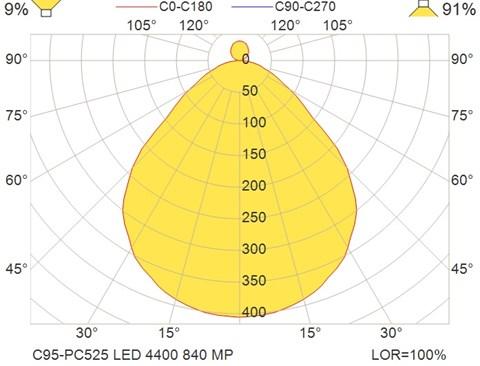 C95-PC525 LED 4400 840 MP