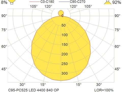 C95-PC525 LED 4400 840 OP