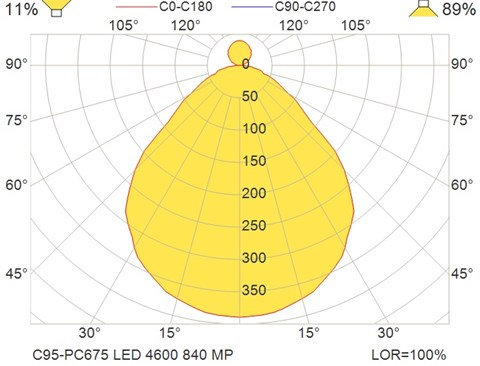 C95-PC675 LED 4600 840 MP