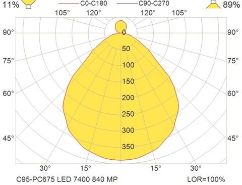 C95-PC675 LED 7400 840 MP
