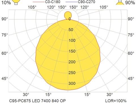 C95-PC675 LED 7400 840 OP