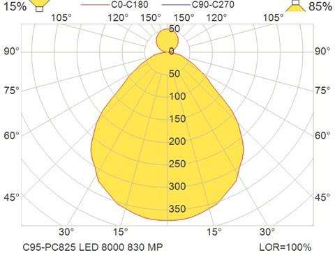 C95-PC825 LED 8000 830 MP