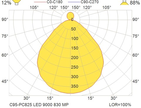 C95-PC825 LED 9000 830 MP