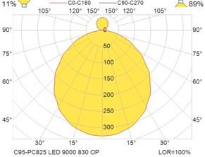 C95-PC825 LED 9000 830 OP