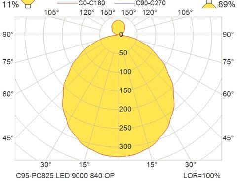 C95-PC825 LED 9000 840 OP