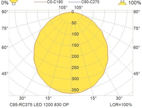 C95-RC375 LED 1200 830 OP