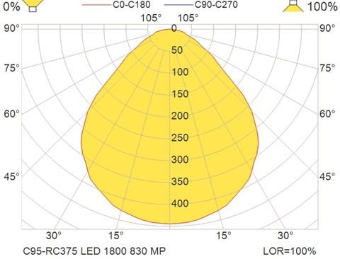 C95-RC375 LED 1800 830 MP