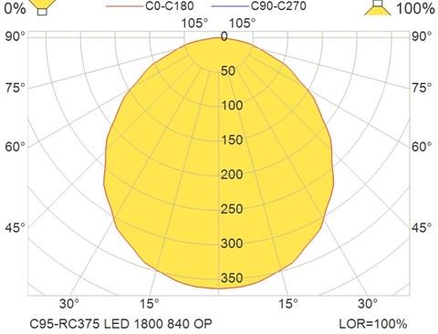 C95-RC375 LED 1800 840 OP