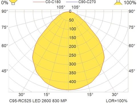 C95-RC525 LED 2600 830 MP