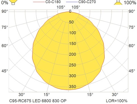 C95-RC675 LED 6800 830 OP