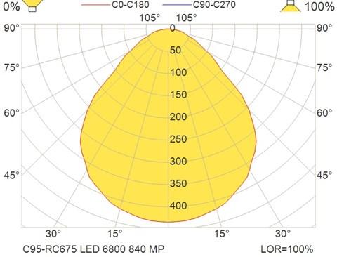 C95-RC675 LED 6800 840 MP