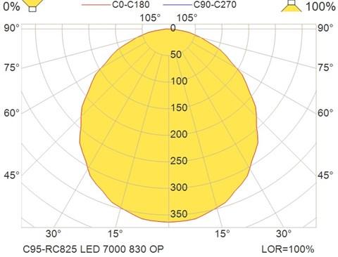 C95-RC825 LED 7000 830 OP