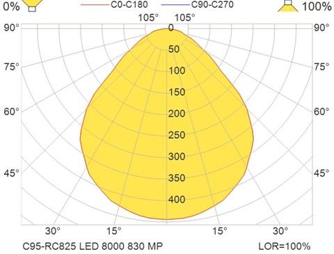 C95-RC825 LED 8000 830 MP