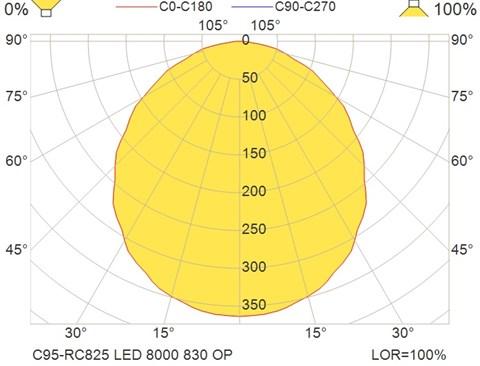 C95-RC825 LED 8000 830 OP