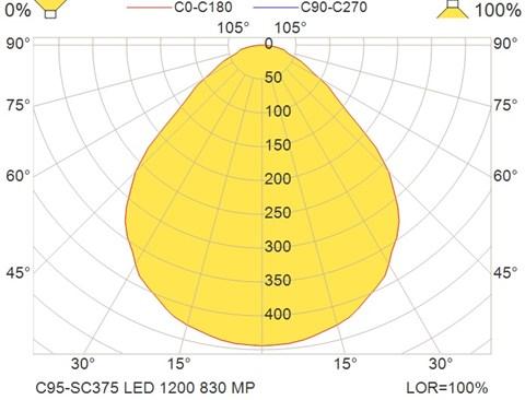 C95-SC375 LED 1200 830 MP