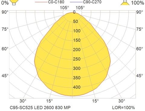 C95-SC525 LED 2600 830 MP