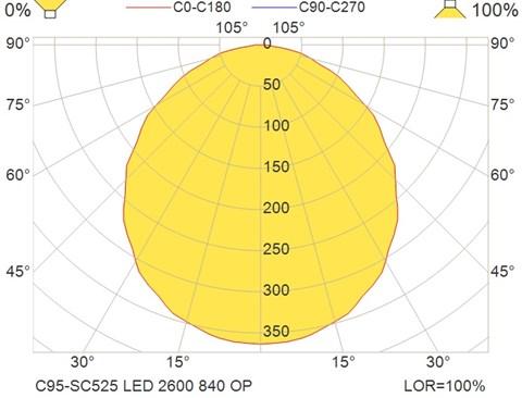C95-SC525 LED 2600 840 OP