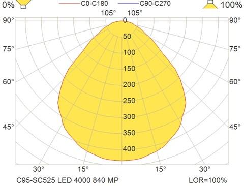 C95-SC525 LED 4000 840 MP