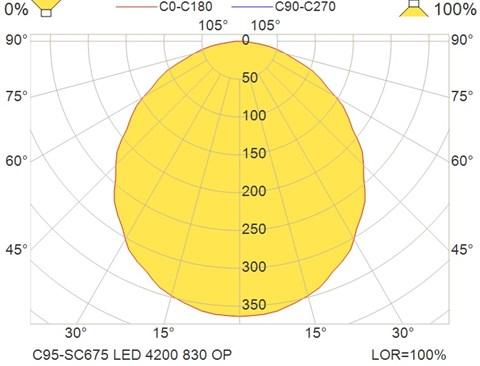C95-SC675 LED 4200 830 OP