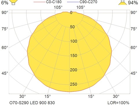 O70-S290 LED 900 830