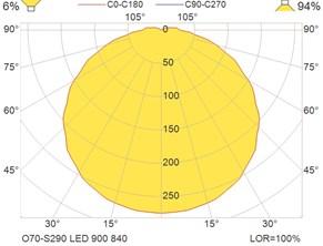 O70-S290 LED 900 840