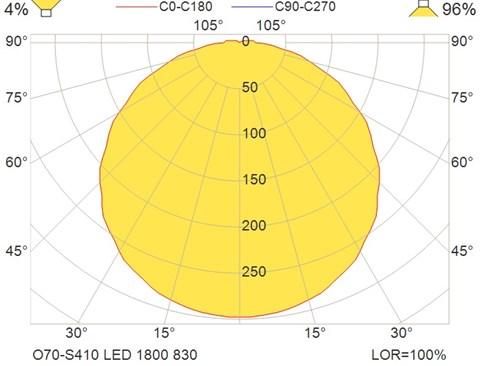 O70-S410 LED 1800 830