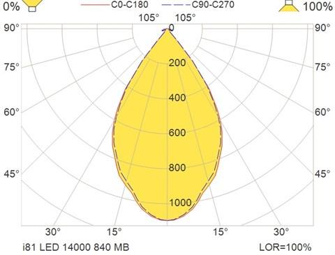 i81 LED 14000 840 MB