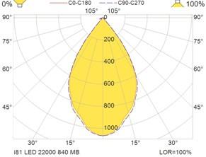 i81 LED 22000 840 MB