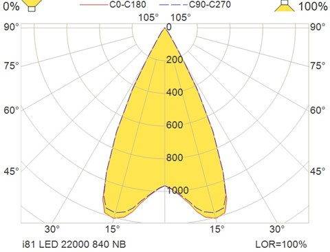 i81 LED 22000 840 NB