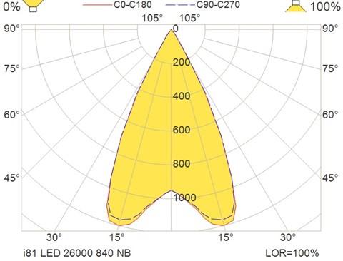 i81 LED 26000 840 NB