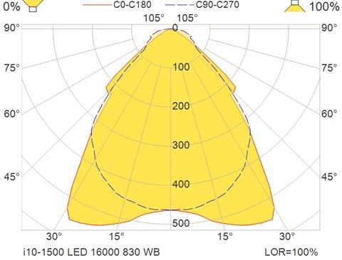 i10-1500 LED 16000 830 WB