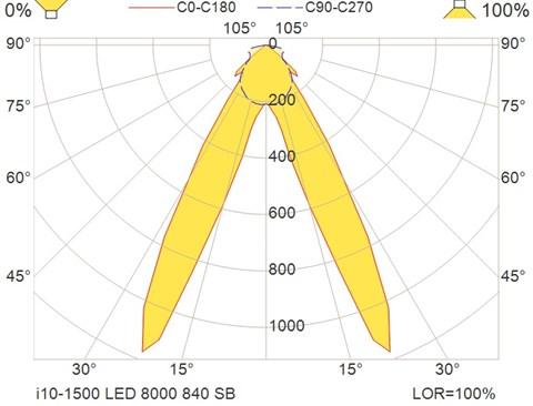 i10-1500 LED 8000 840 SB