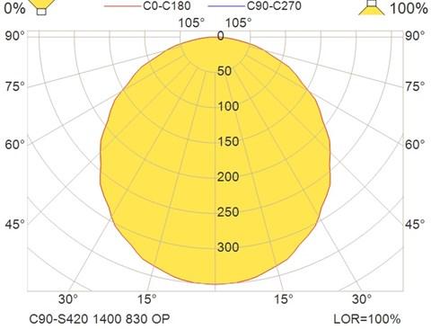C90-S420 1400 830 OP