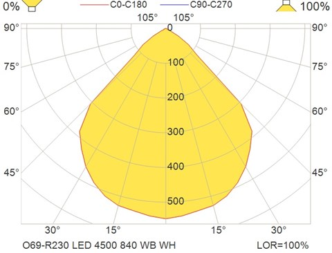 O69-R230 LED 4500 840 WB WH