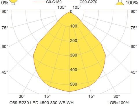 O69-R230 LED 4500 830 WB WH