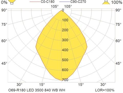 O69-R180 LED 3500 840 WB WH