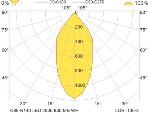 O69-R140 LED 2500 830 MB WH