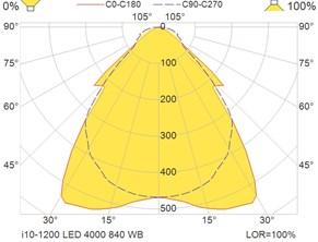 i10-1200 LED 4000 840 WB