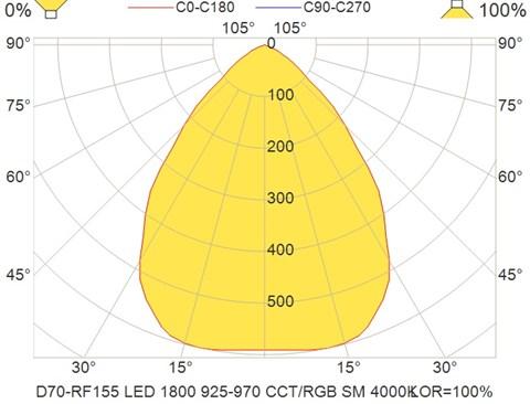 D70-RF155 LED 1800 925-970 CCT-RGB SM 4000K