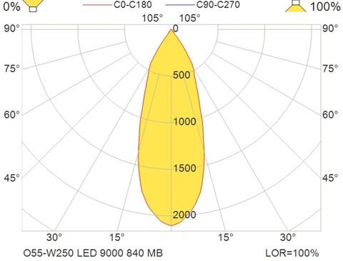 O55-W250 LED 9000 840 MB