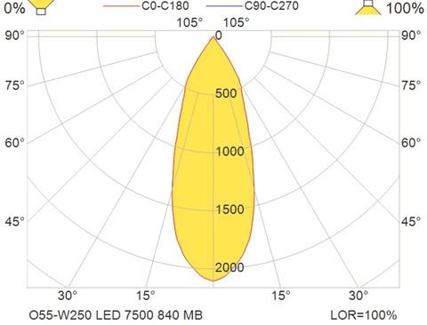 O55-W250 LED 7500 840 MB