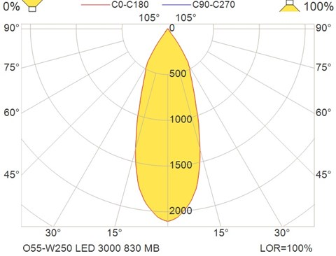 O55-W250 LED 3000 830 MB
